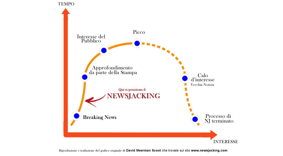 Grafico newsjacking